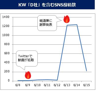 KW「D社」を含むSNS投稿数