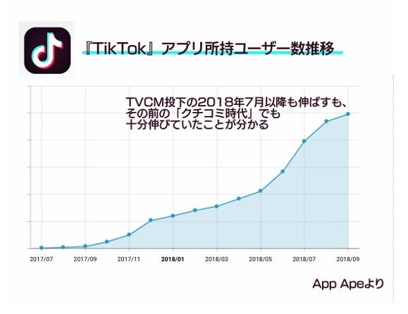 「TikTok」アプリ所持ユーザー数推移