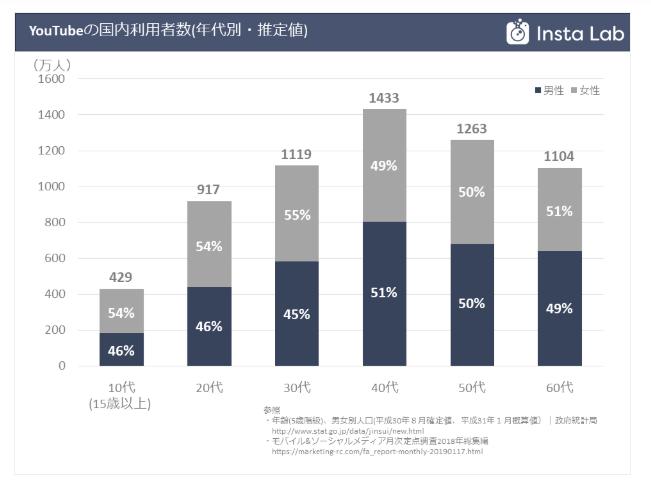 YouTubeの国内利用者数(年代別・推定値)